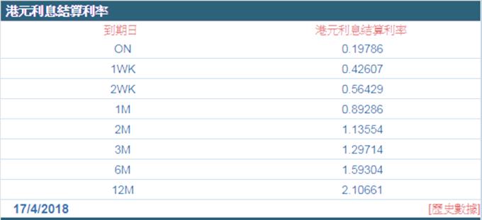 1年期拆款利率昨升4%至2.10661%,創近10年新高 (圖:香港財資市場公會)