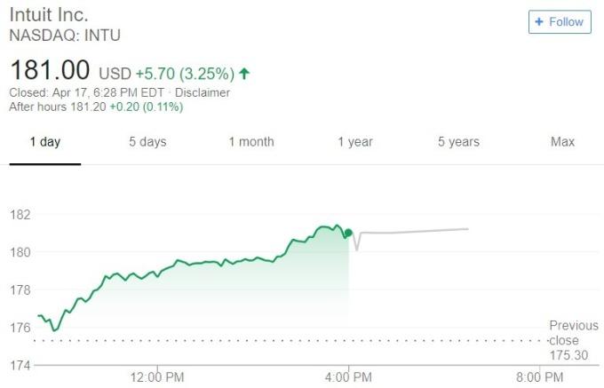 Intuit 股價日線趨勢圖 / 圖:谷歌
