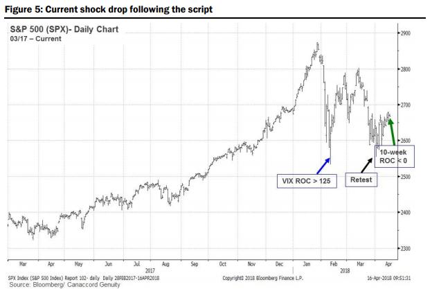 S&P 500 指數跟 VIX 指數變化率相關連