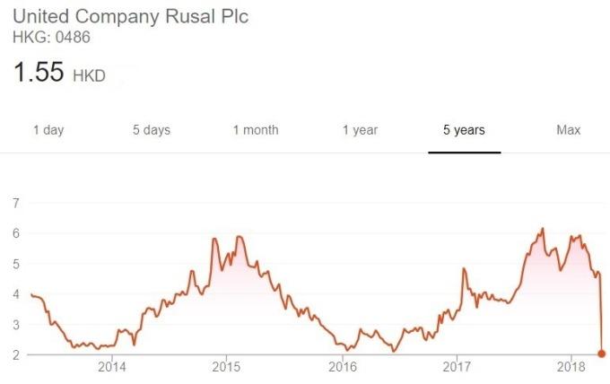 Rusal 股價日線趨勢圖 / 圖:谷歌