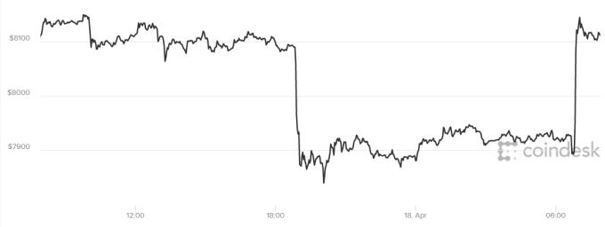 比特幣過去 24 小時歷經暴漲暴跌。(來源:Coindesk)