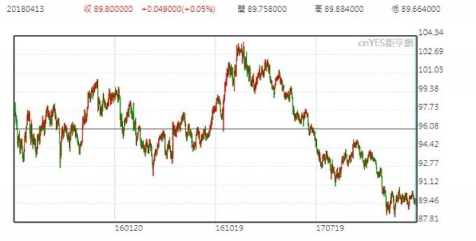 美元指數日線走勢圖 (近三年來表現)