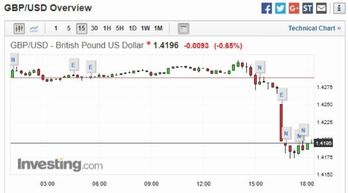 英鎊兌美元 15 分鐘走勢圖 圖片來源:investing.com
