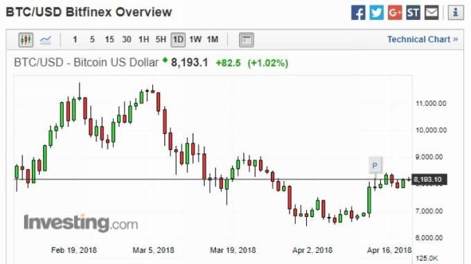 比特幣兌美元日線走勢圖 (近一年以來表現) 圖片來源:investing.com