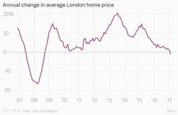 倫敦房價變動 / 圖:Atlas