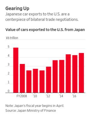 日本汽車出口到美國的價值年度變化