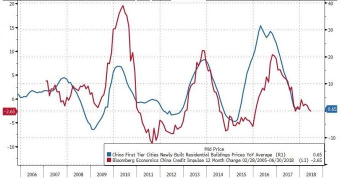 中國一線城市YoY價(藍),中國資金量YoY(紅)/ 圖:Zerohedge