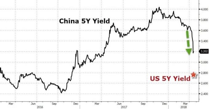 中國 5 年債券殖利率 / 圖:Zerohedge