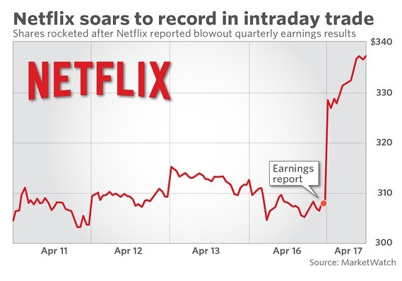 Netflix 17日股價因應財報而飆升近10%