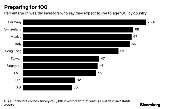 各國人認為長命百歲的幾率 / 圖:彭博