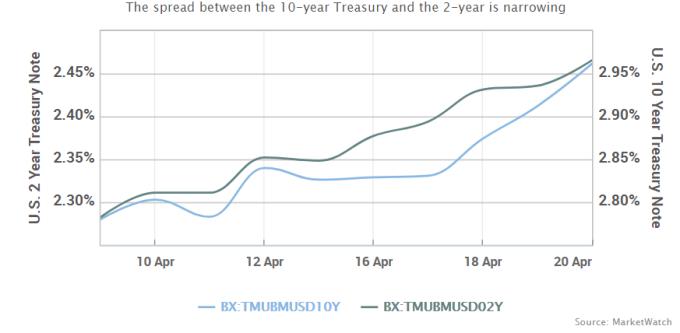 美債2年期和10年期殖利率利差收窄
