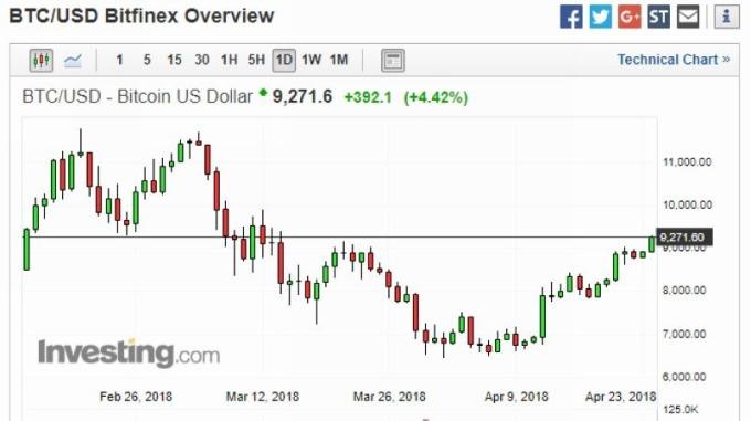 比特幣兌美元日線走勢圖 (近三個月以來表現) 圖片來源:investing.com