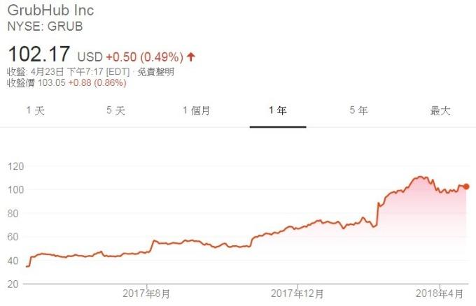 Grub股價日線走勢圖