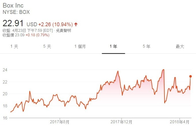 Box股價日線走勢圖