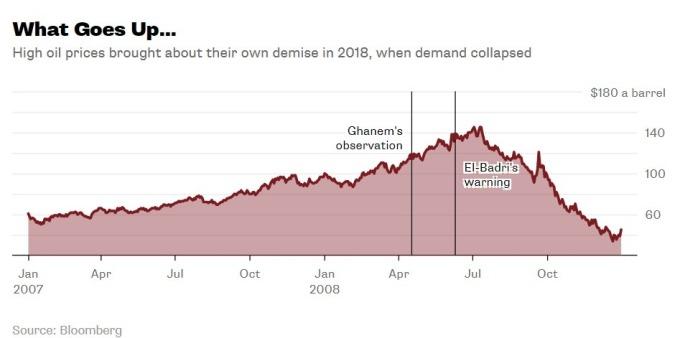 OPEC 持續看漲原油價格後果不堪設想 / 圖:彭博