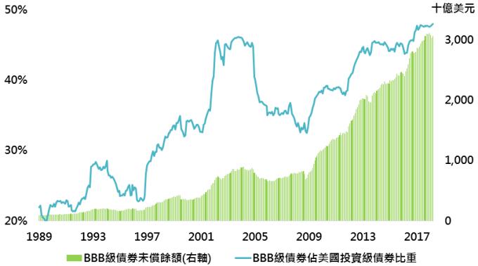 資料來源:Bloomberg,採美銀美林美國BBB級企業債券及美銀美林美國投資級企業債券指數,鉅亨基金交易平台整理;資料日期:2018/4/23。此資料僅為歷史數據模擬回測,不為未來投資獲利之保證,在不同指數走勢、比重與期間下,可能得到不同數據結果。