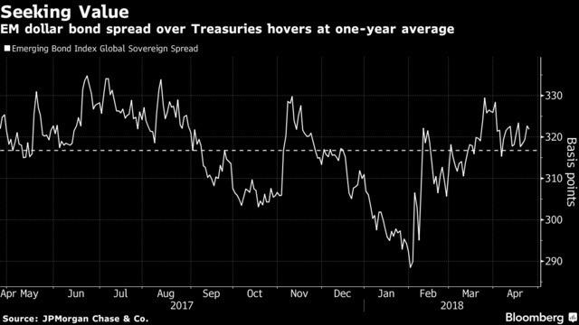 新興市場的美元計價債券與美債之皆的利差依然存在
