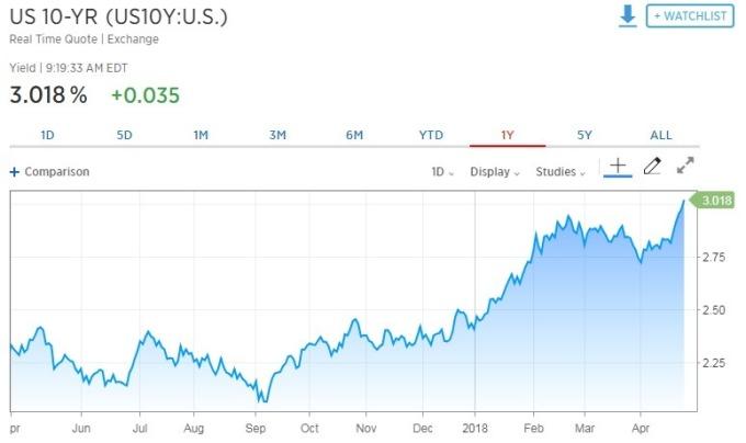 10 年期美債殖利率續揚。(圖:翻攝自CNBC)
