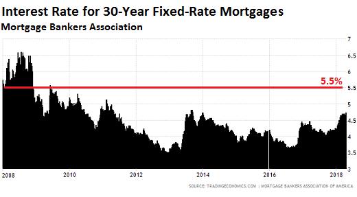 美國房貨利率變化