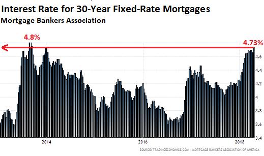 美國房貸利率變化
