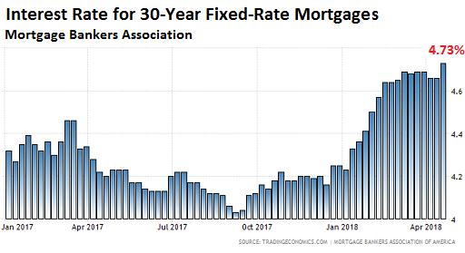 房貸利率變化