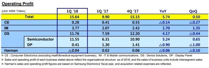 三星電子各部門的營業利潤
