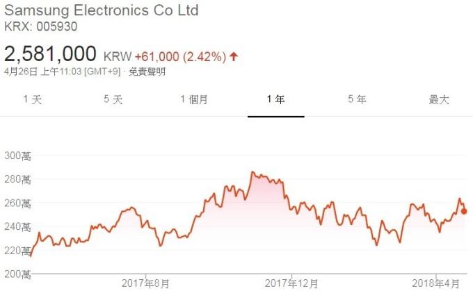 三星電子股價走勢圖