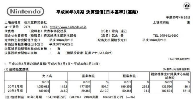 任天堂發布財報 (圖表取自官網)