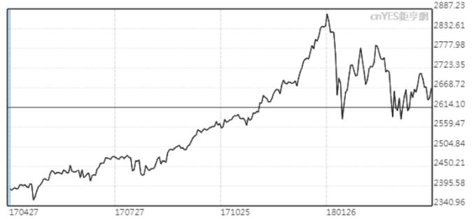 標普500指數2月初以來大幅震盪。