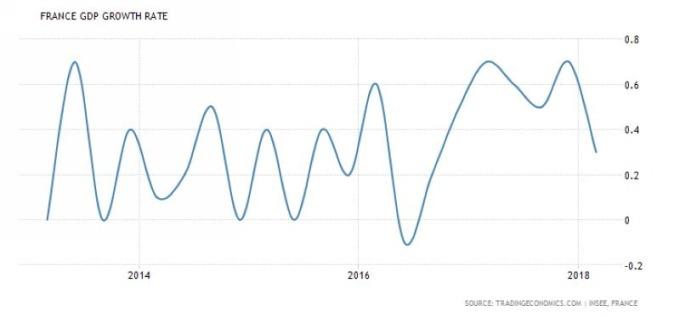 法國 GDP 季增率 圖片來源:tradingeconomics.com