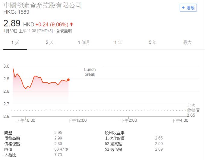 中國物流資產股價