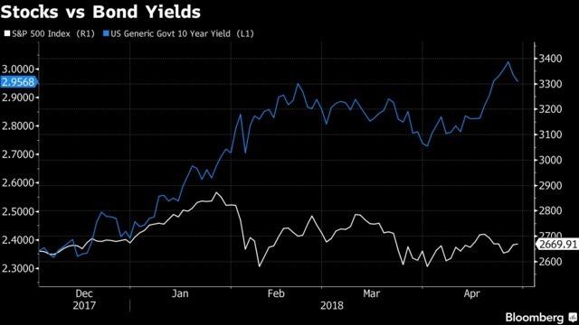 股市相對於債券殖利率的表現