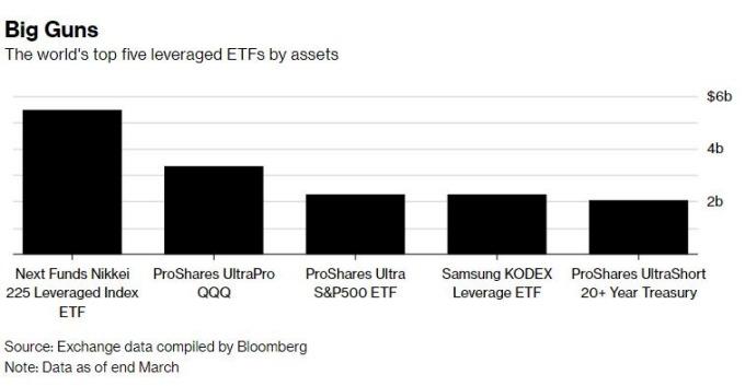 全球前五大槓桿型ETF(圖表取自彭博)