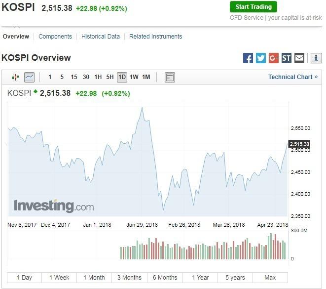 週一韓股收漲。(圖:翻攝自 Investing.com)