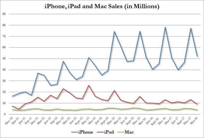 藍:iPhone銷量 紅:iPad銷量 綠:Mac銷量 圖片來源:Zerohedge