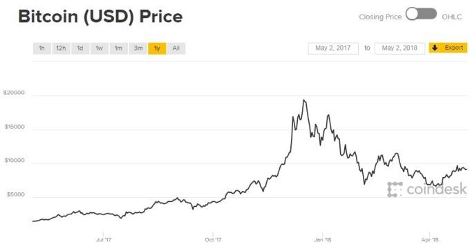 比特幣一年來的價格走勢(資料來源:CoinDesk)