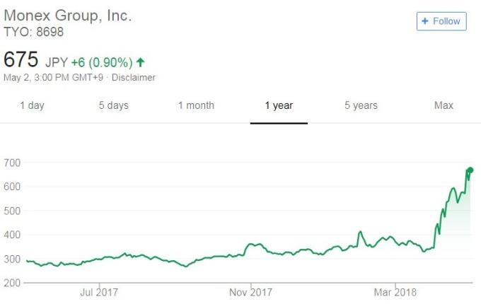 Monex股價日線走勢圖