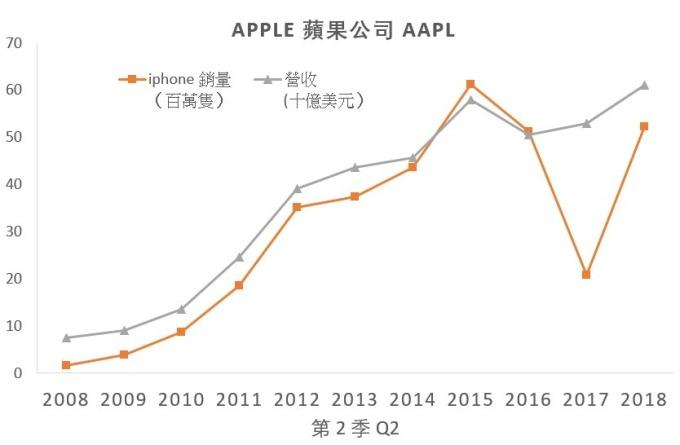 蘋果Q2營收似乎與iPhone銷量脫離