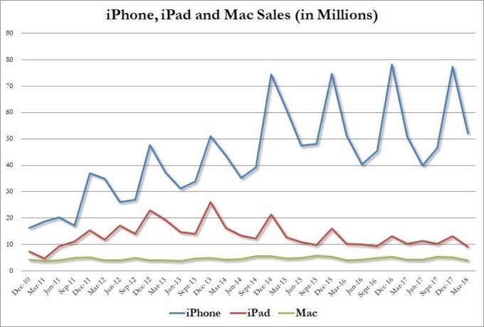 蘋果產品銷量 / 圖:ZeroHedge