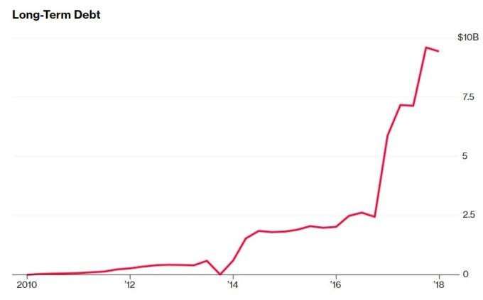 特斯拉長期債務 / 圖:彭博