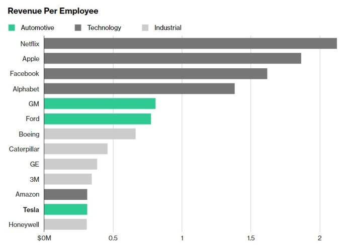 特斯拉每位員工創造的營收較低 / 圖:彭博