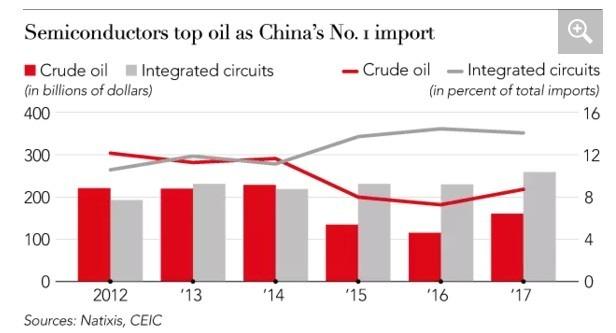 中國進口的半導體晶片價值,總額已超過石油 圖片來源:CEIC、Natixis