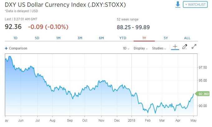 週三美元指數一度下滑0.10%。(圖:翻攝自CNBC)