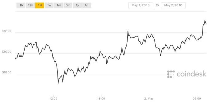 比特幣近2日走勢(圖表取自coindesk)