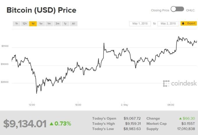 比特幣價格走揚。(圖:翻攝自CoinDesk)