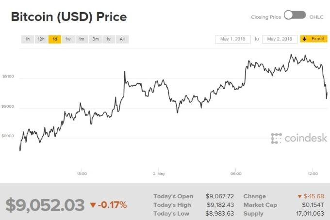 比特幣價格仍在9,000美元之上。(圖:翻攝自CoinDesk)