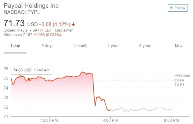 Paypal 股價日線趨勢圖 / 圖:谷歌