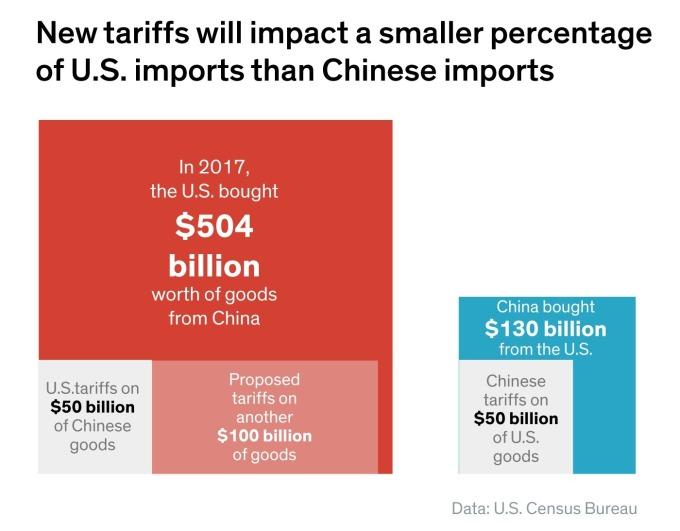 中國從美國購買的商品總額較低