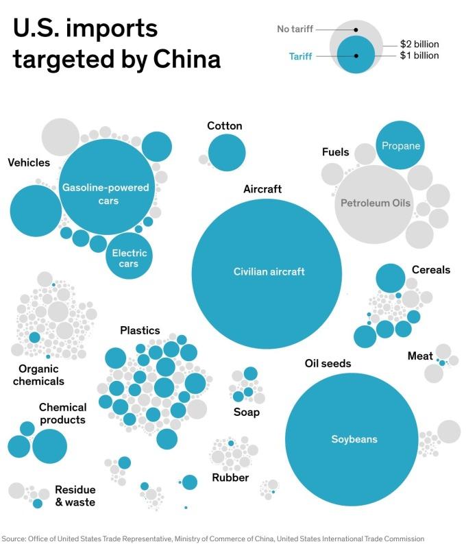 中國針對中美國進口商品的關稅清單