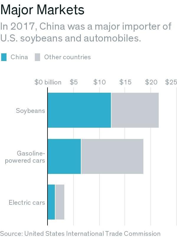 中國是美國黃豆與汽車的主要國際購買者